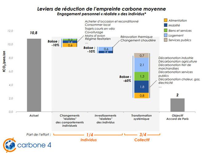 Leviers de réduction empreinte carbone